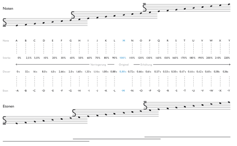s notation